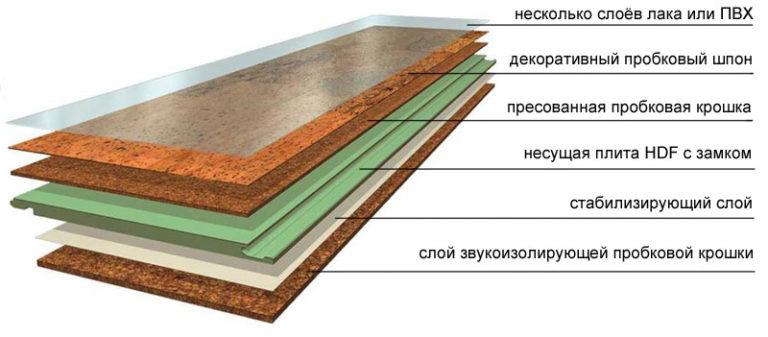 Состав пробкового покрытия в разрезе